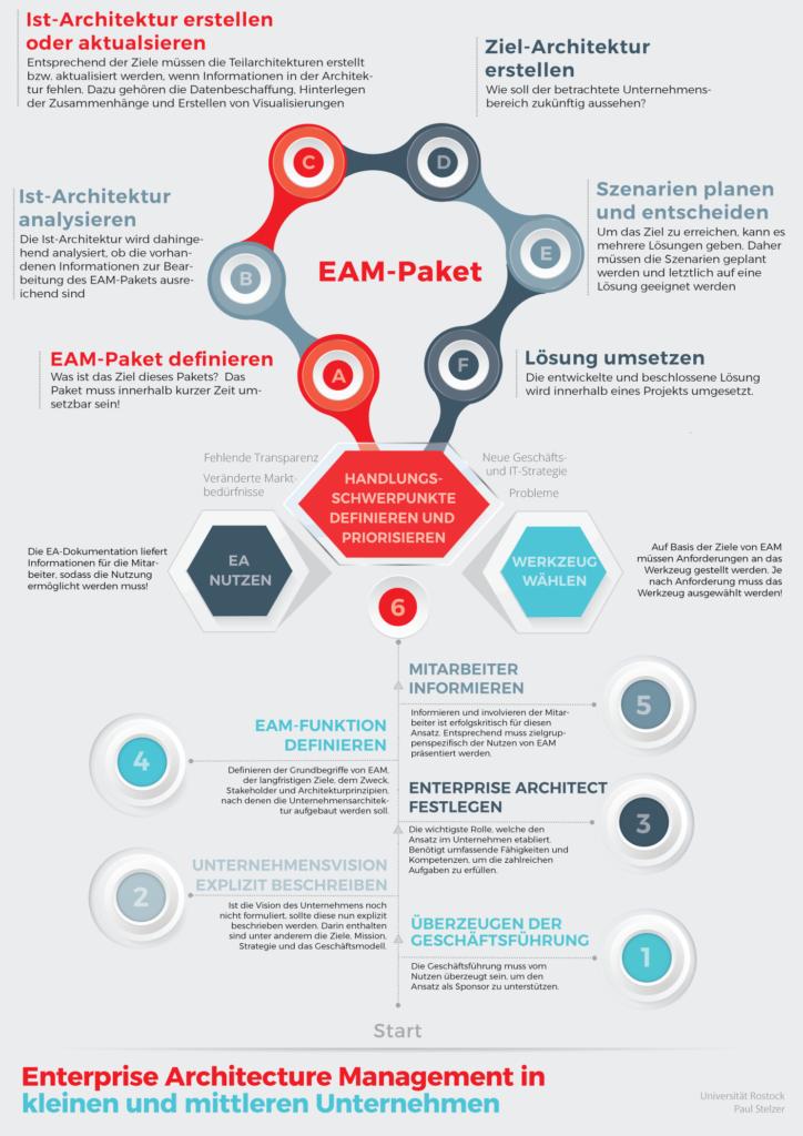 Das Poster für Enterprise Architecture Management in kleinen und mittleren Unternehmen