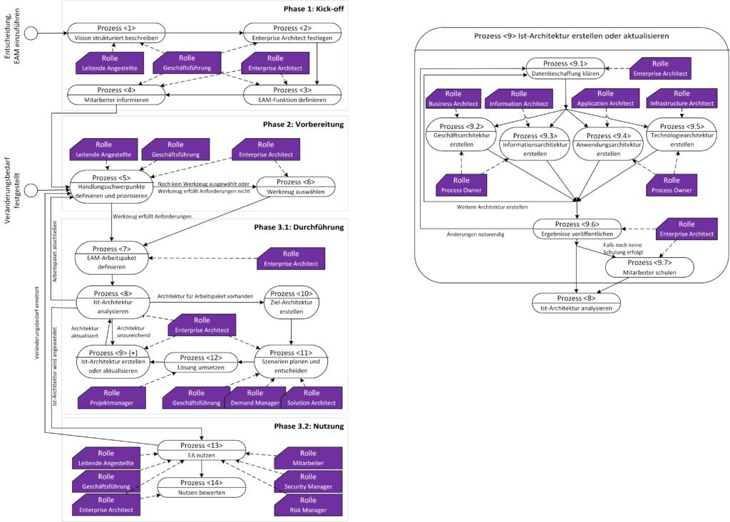 Das Vorgehensmodell für Enterprise Architecture Management in kleinen und mittleren Unternehmen